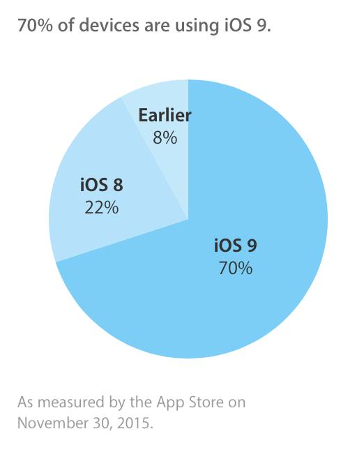 iOS9_70
