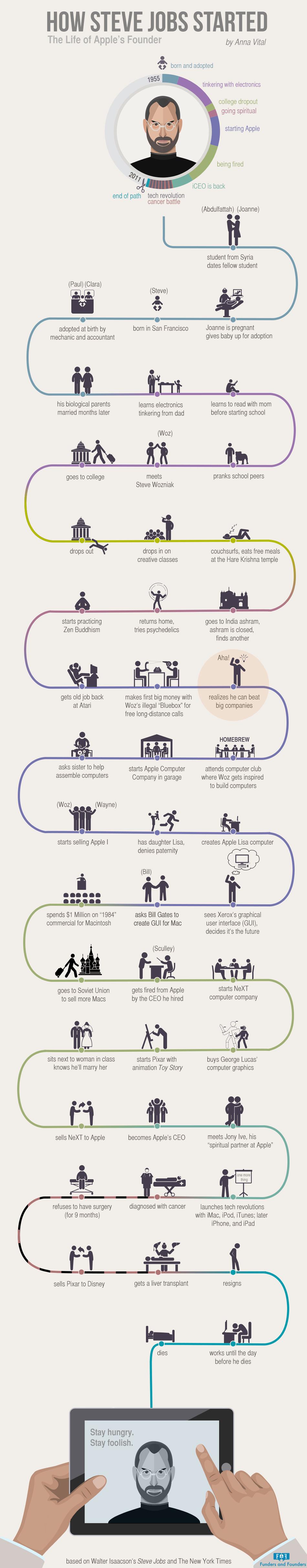steve-jobs-infografico