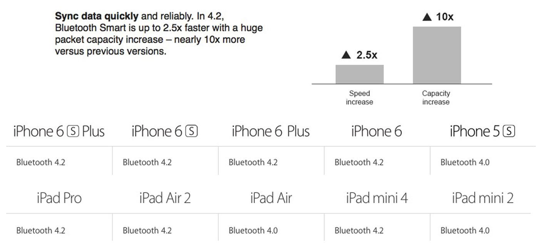 bluetooth-4-2-iphone6-ipad-air-2