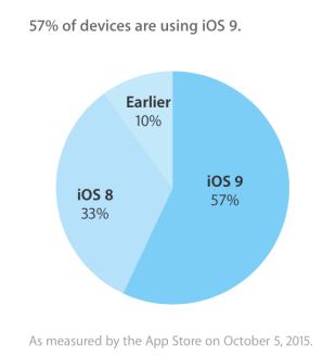 iOS9_dados