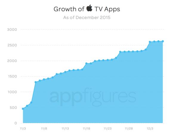 Crescimento_AppleTV