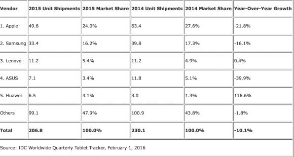 vendas_iPad_2015