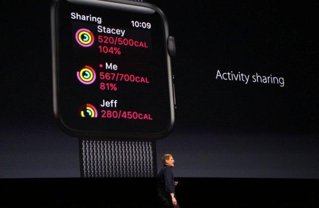 activity sharing